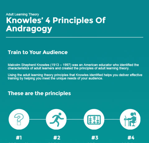 Adult Learning Theory - Knowles' Four Principles of Andragogy