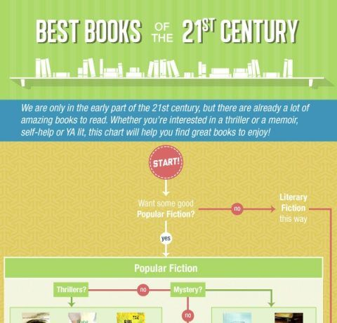 100 Best Books of the 21st Century Infographic - e-Learning Infographics