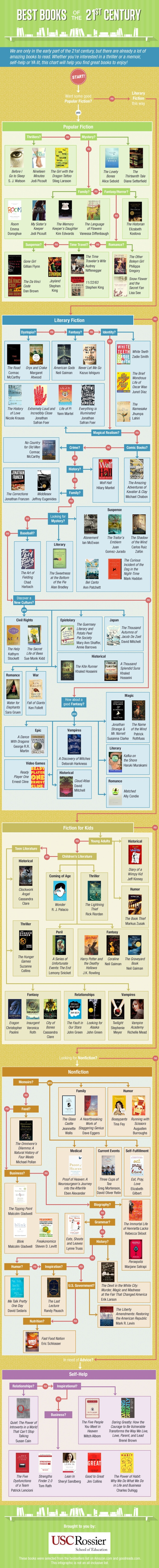100 Best Books of the 21st Century Infographic