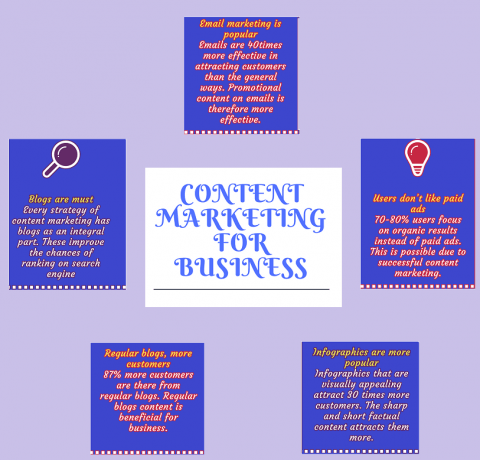 Content Marketing For Business Infographic