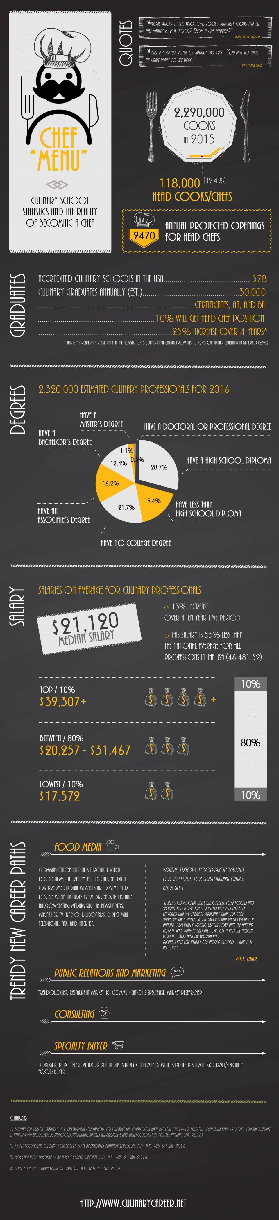Culinary School Statistics and the Realities of Becoming a Chef Infographic