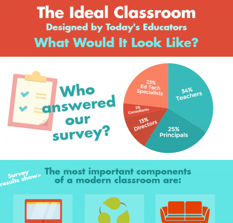 Designing The Ideal Classroom Infographic