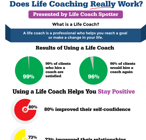 Does Life Coaching Really Work? Infographic