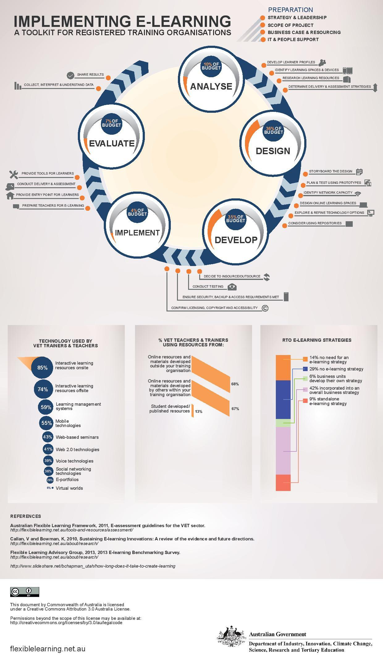 eLearning Implementation Toolkit Infographic