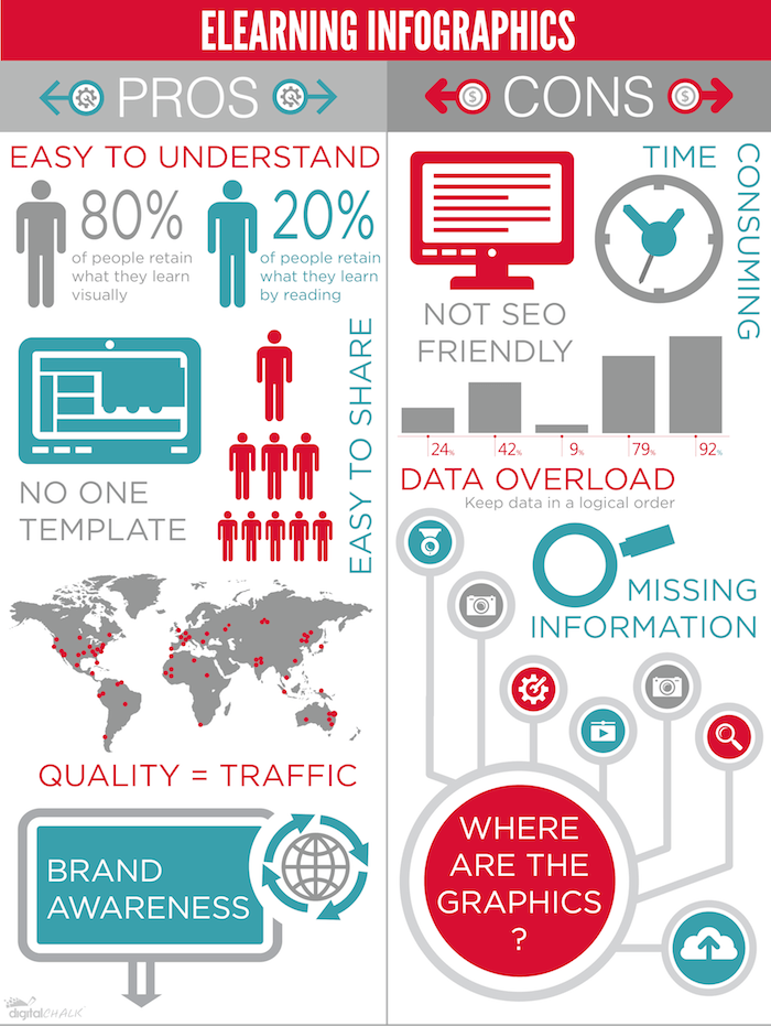 eLearning Infographics Pros and Cons