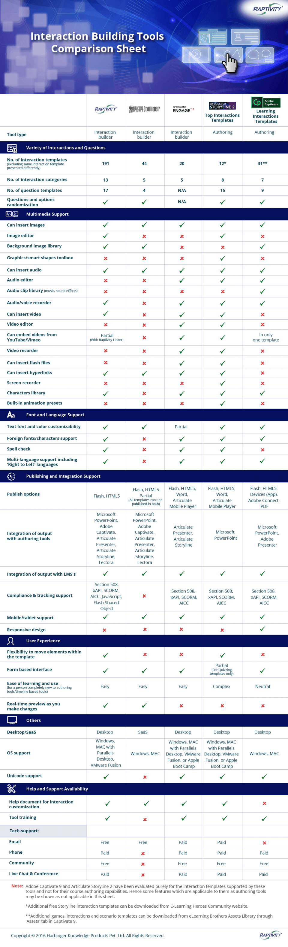 eLearning Interaction Building Tools Comparison Infographic