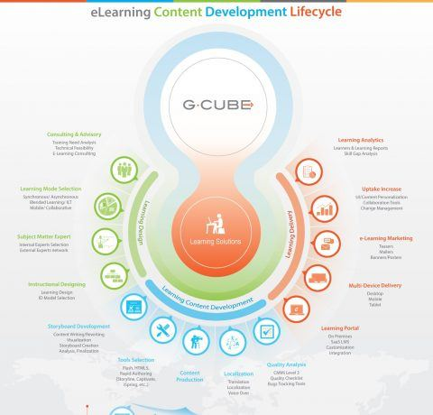 eLearning Content Development Lifecycle Infographic
