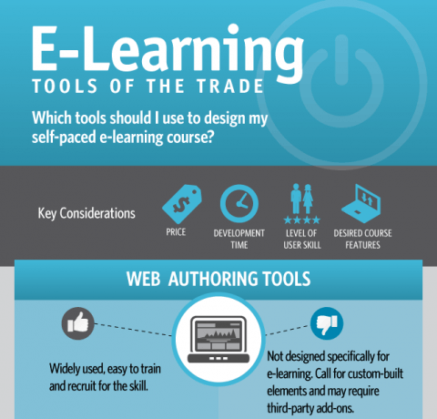 eLearning Tools of the Trade Infographic