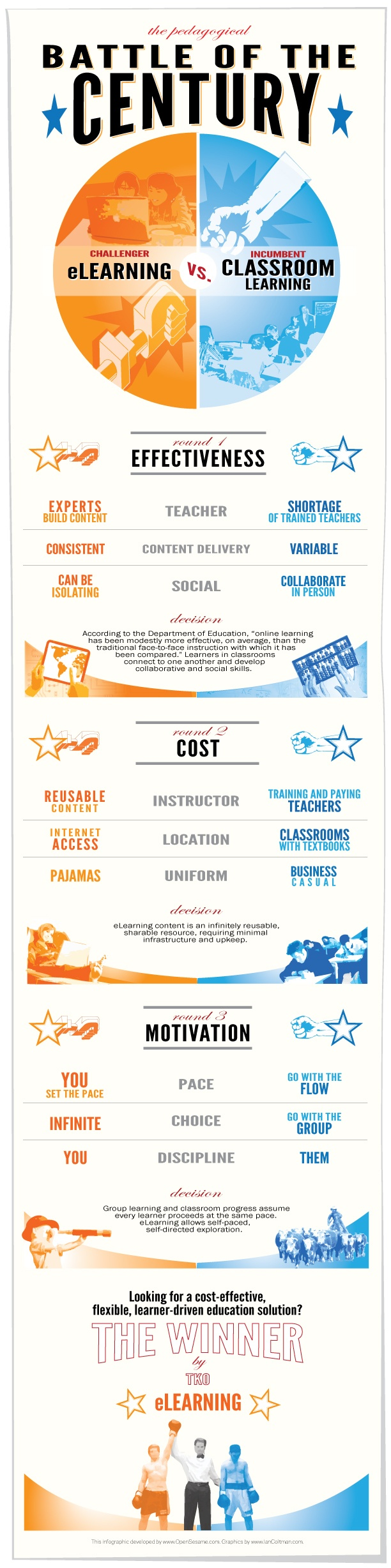 eLearning vs Classroom Learning Infographic