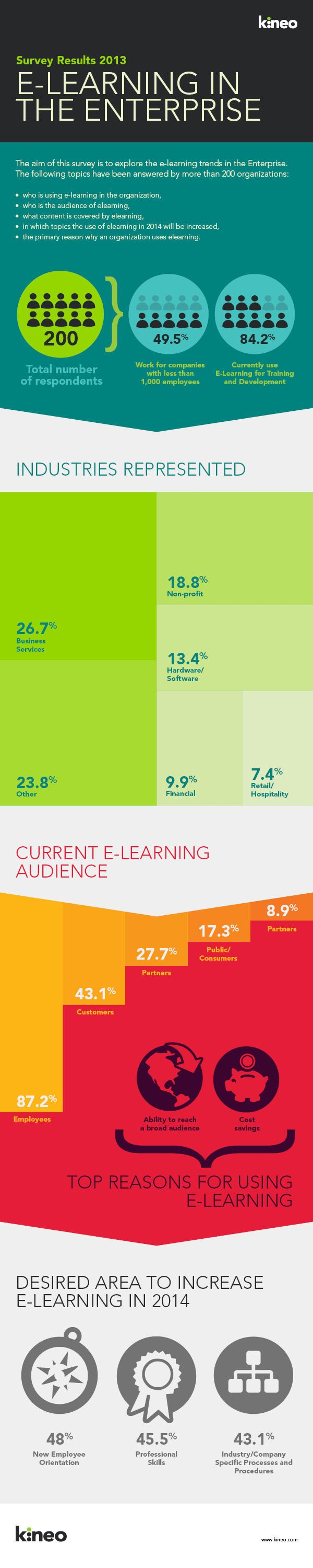 E-Learning in the Enterprise Infographic