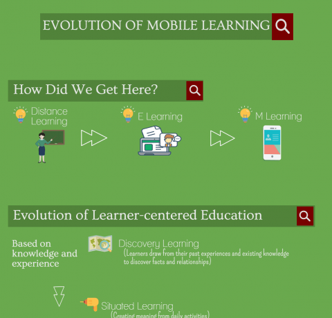 Evolution of Mobile Learning Infographic