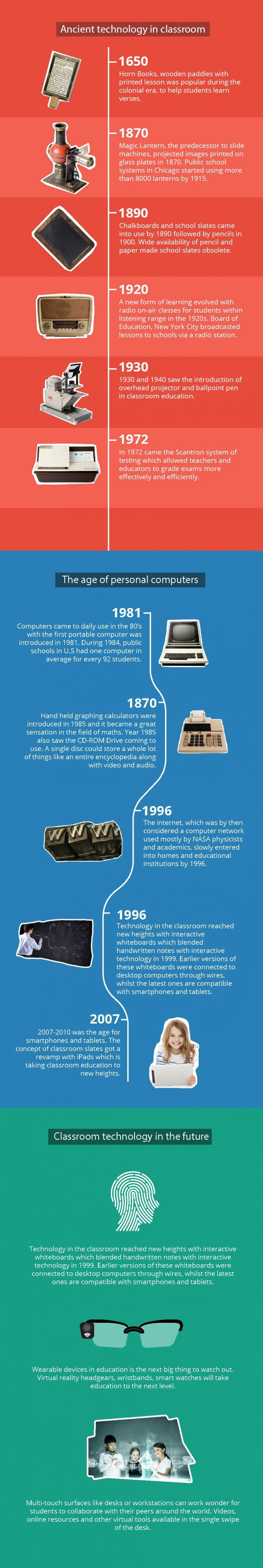 The Evolution of Classroom Technology: The Journey from Pen to Keyboard Infographic tracks the evolution of technology in classrooms
