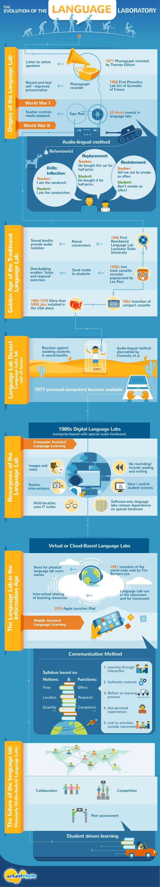 The History of the Language Laboratory Infographic