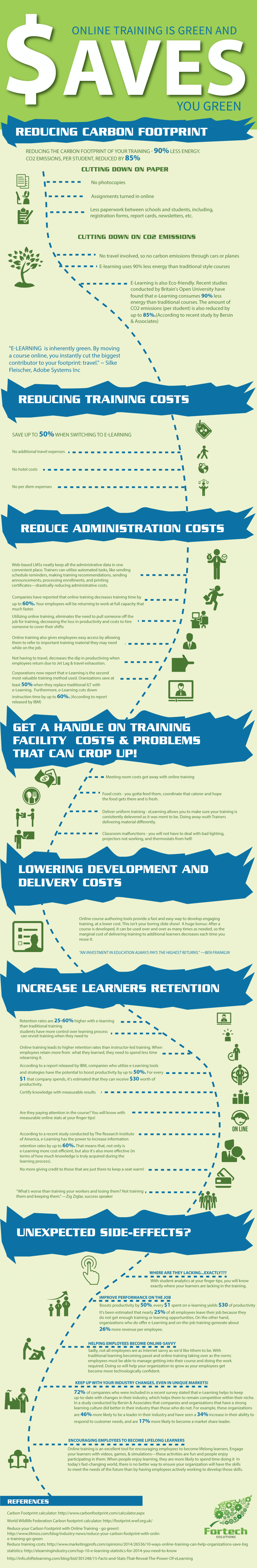 Online Training is Green Infographic