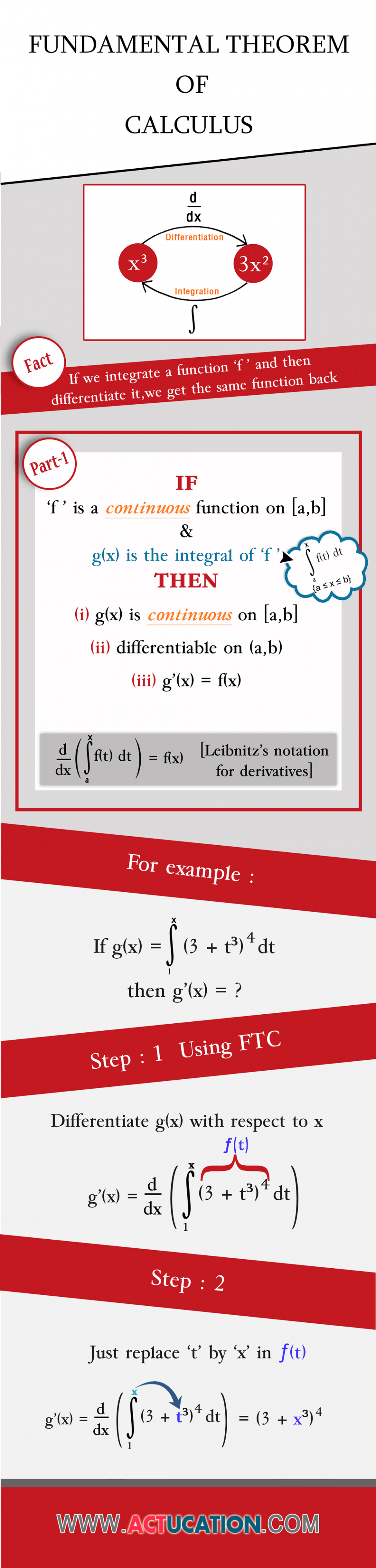 Fundamental Theorem of Calculus Infographic