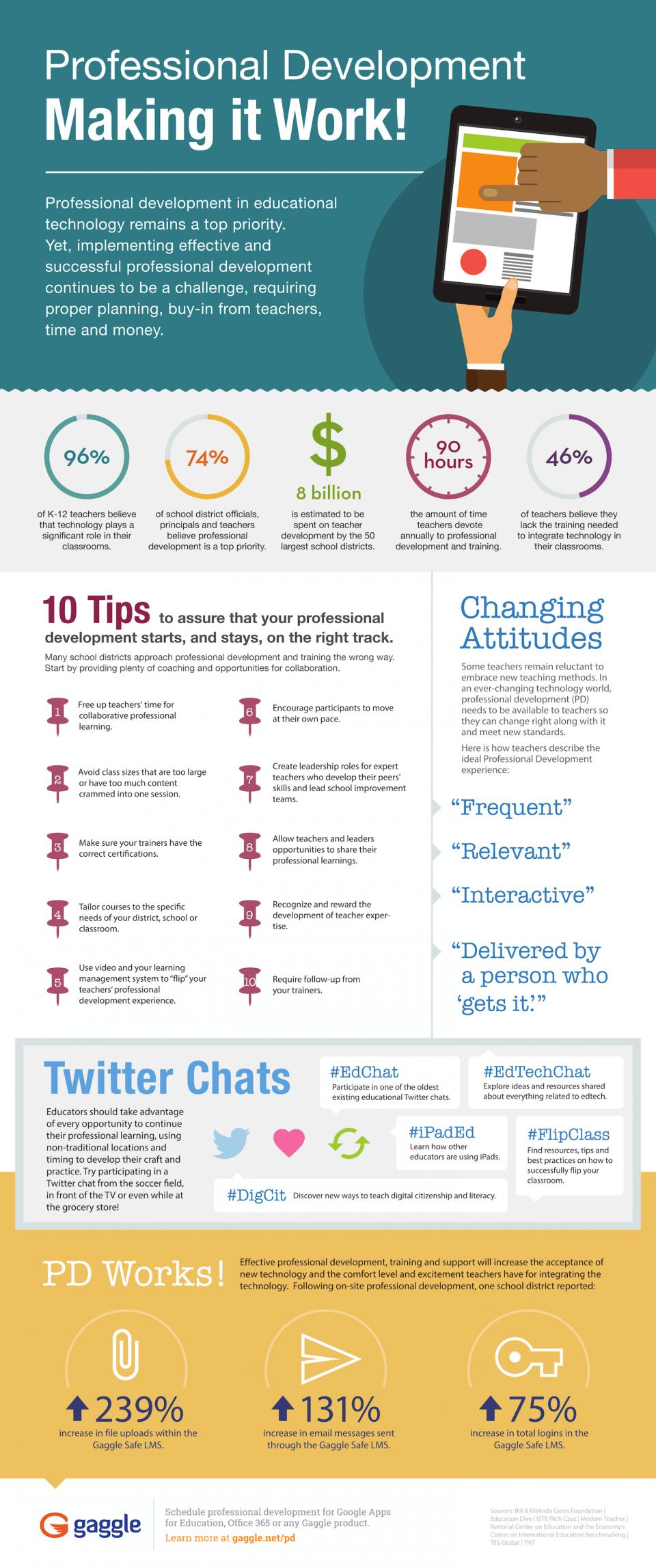 How to Make Teacher Professional Development Work Infographic