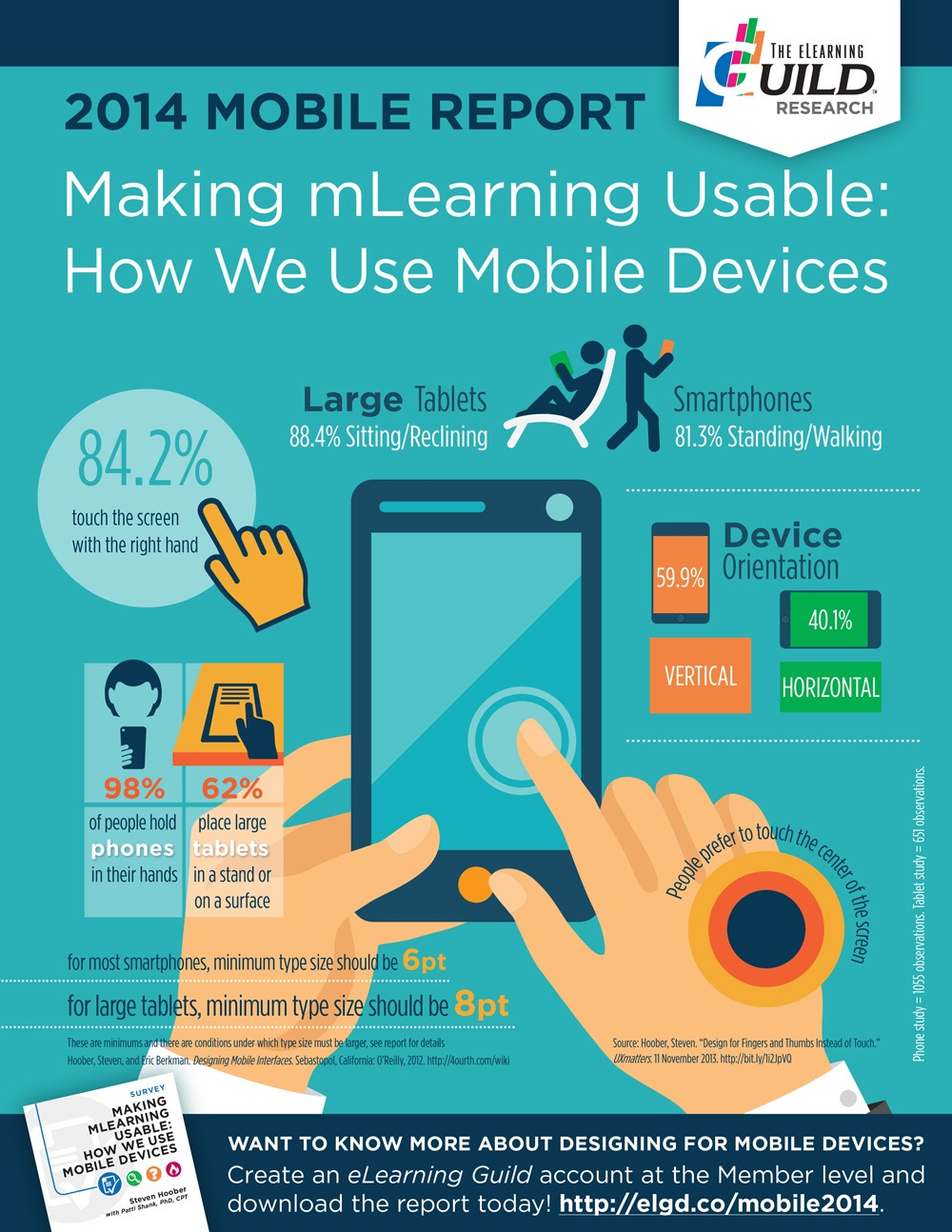 Mobile Learning Report Infographic