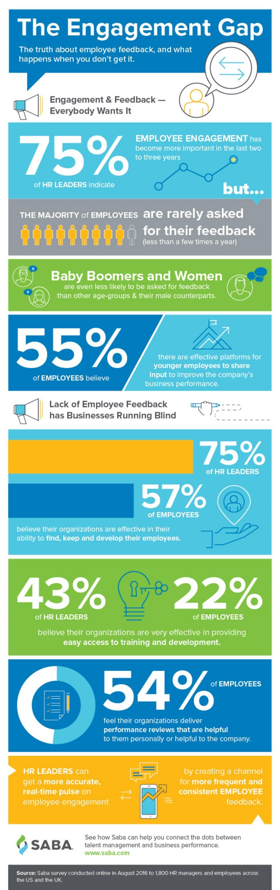 Closing The Engagement Gap Infographic