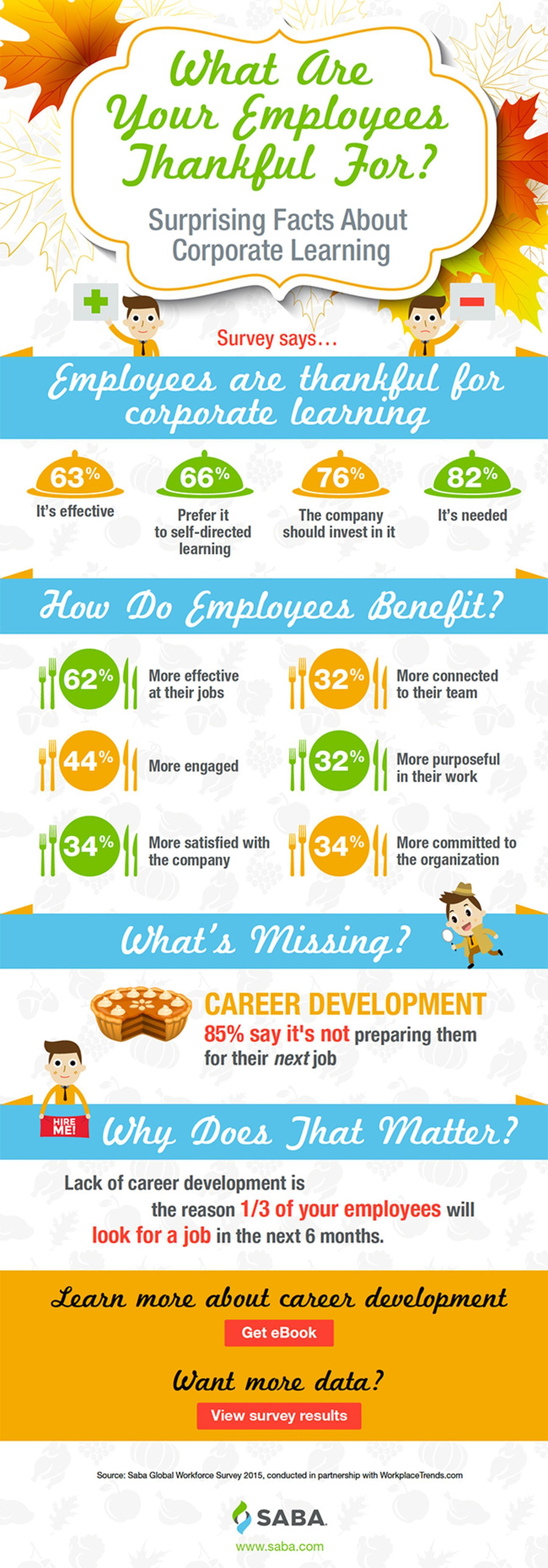 Surprising Corporate Learning Facts Infographic