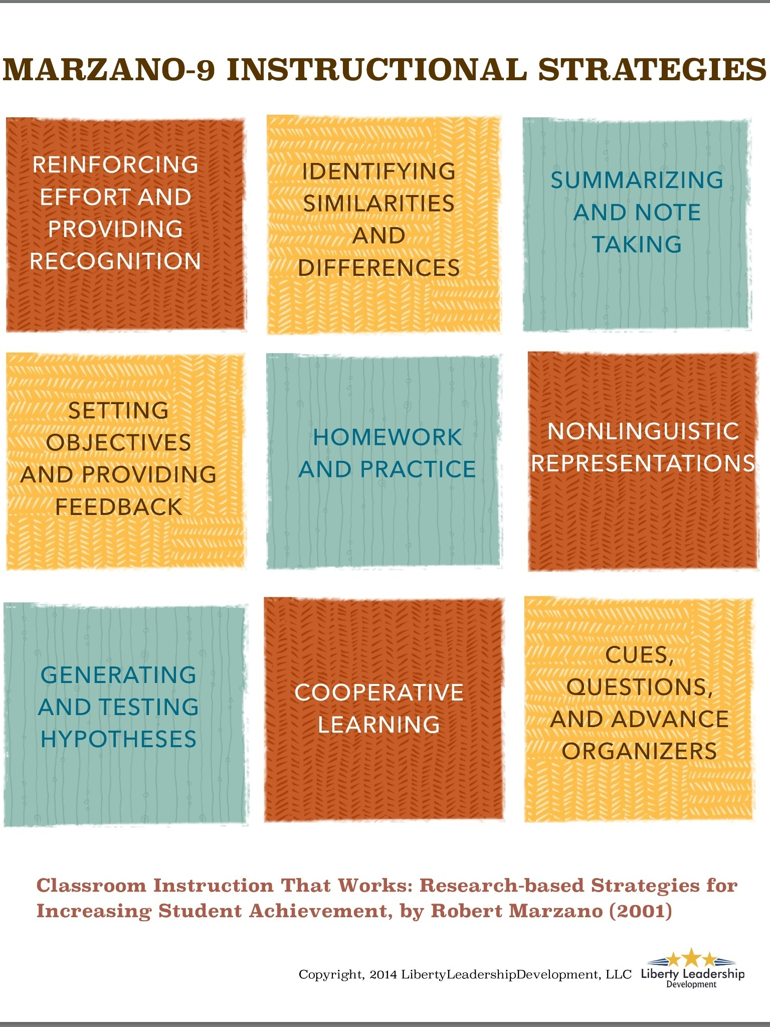 Marzano's 9 Instructional Strategies Infographic