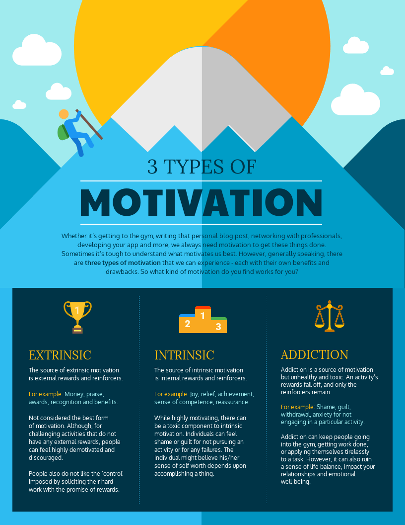 3 Types Of Motivation