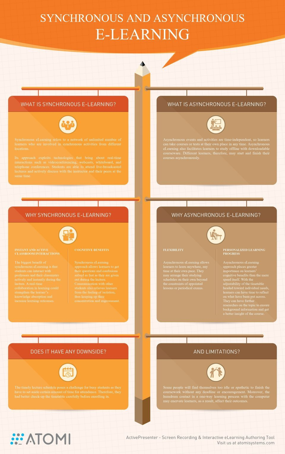 Synchronous and Asynchronous eLearning Infographic