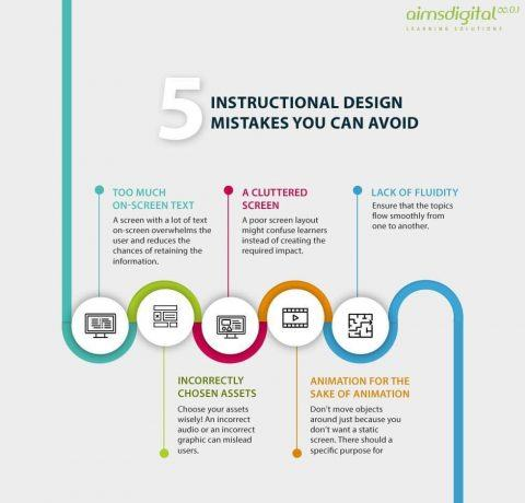 Instructional Design Infographics Elearning Infographics