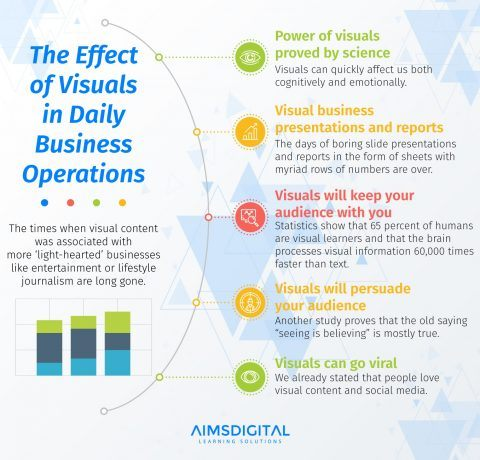 The Effect Of Visuals In Daily Business Operations Infographic