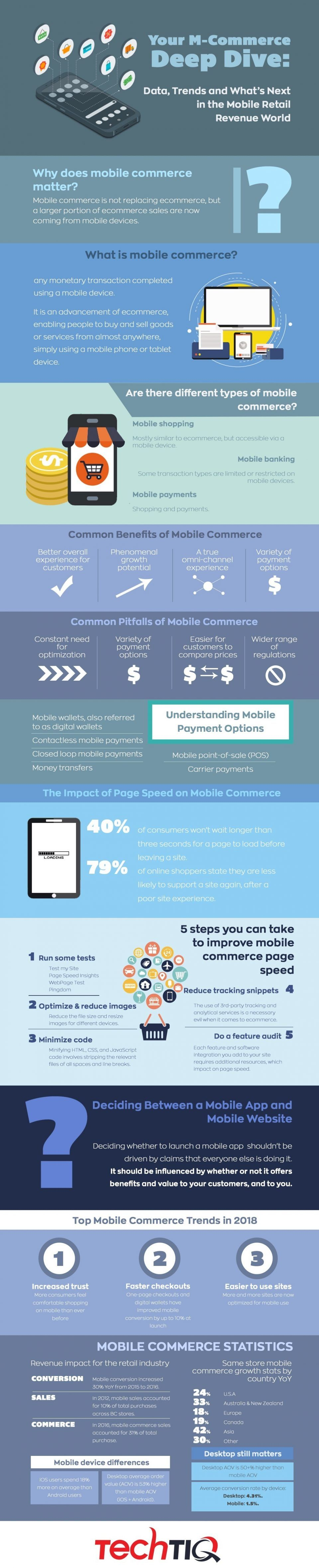 The Ultimate Use Of Mobile eCommerce Infographic