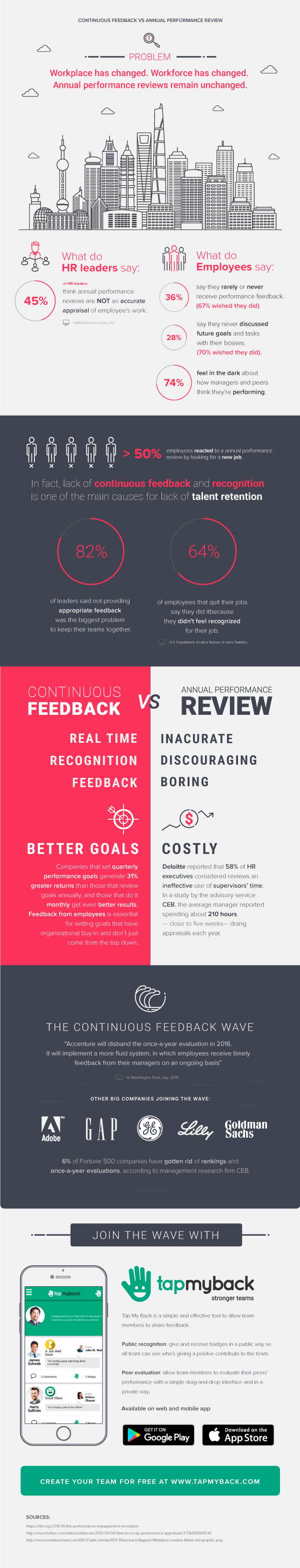 Annual Performance Reviews Vs Continuous Feedback Infographic
