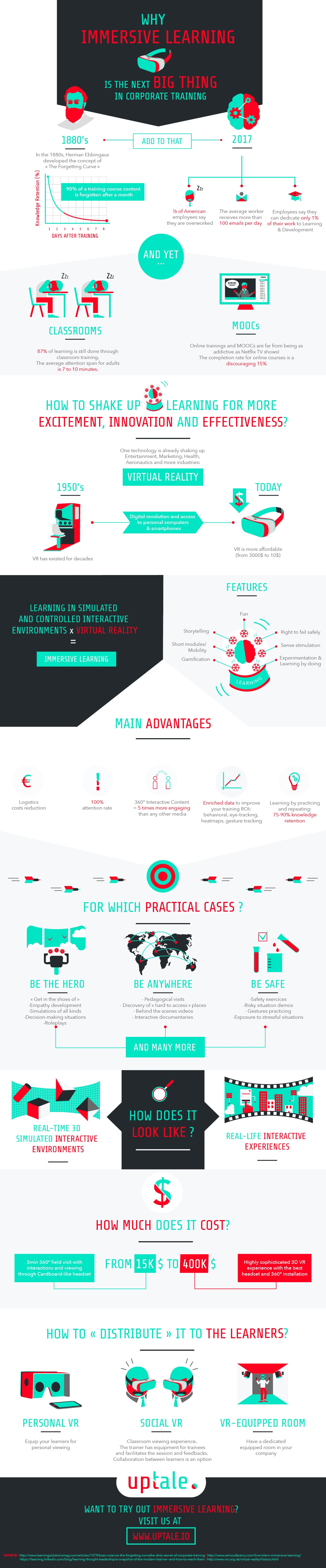 Immersive Learning in Corporate Training Infographic