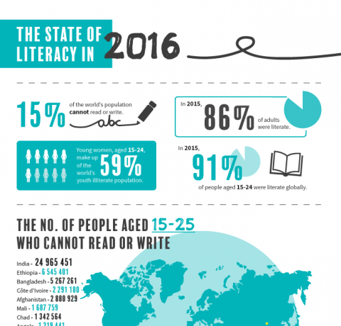 The State of Global Literacy in 2016 Infographic
