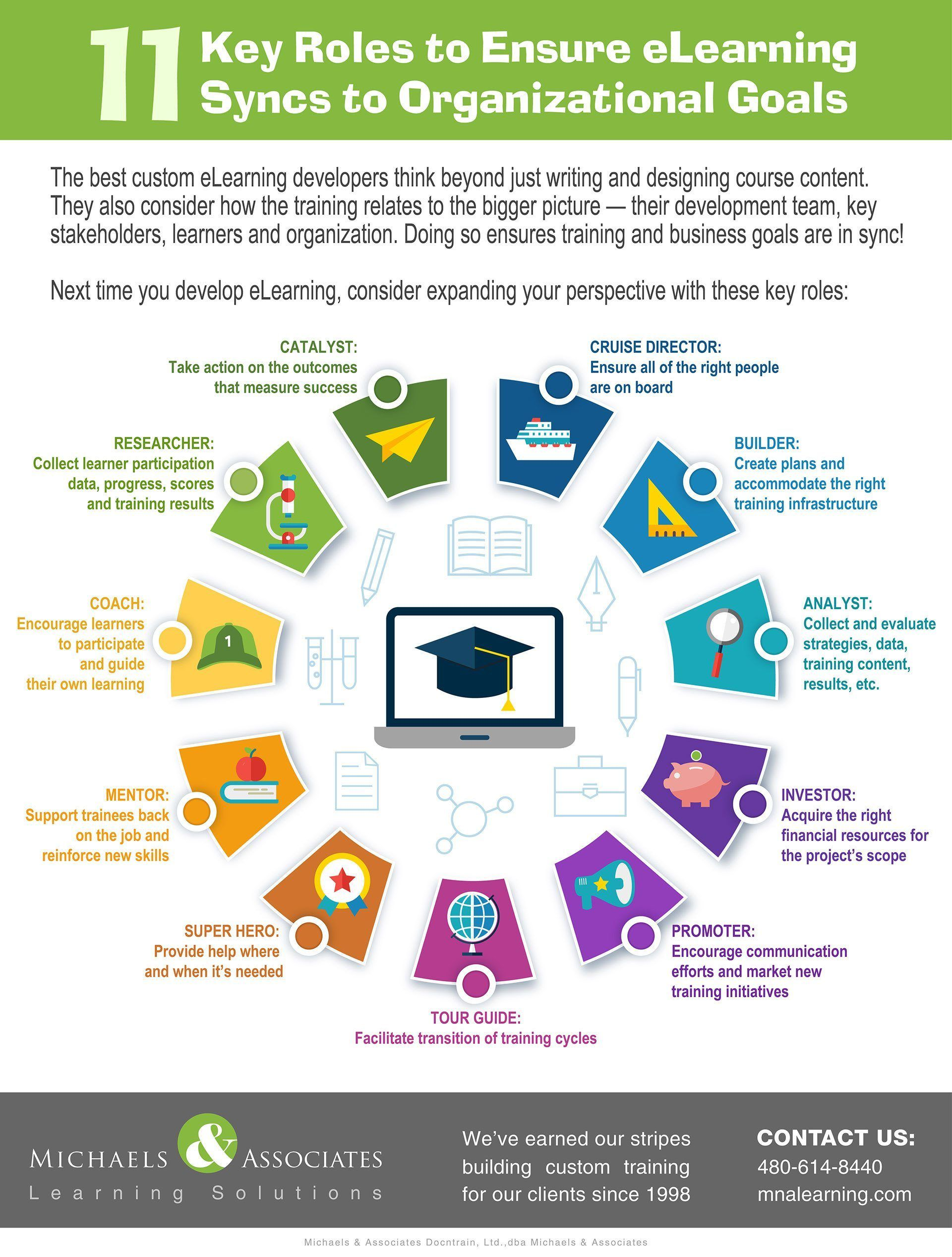 11 Quick Tips to Sync eLearning to Organizational Goals Infographic