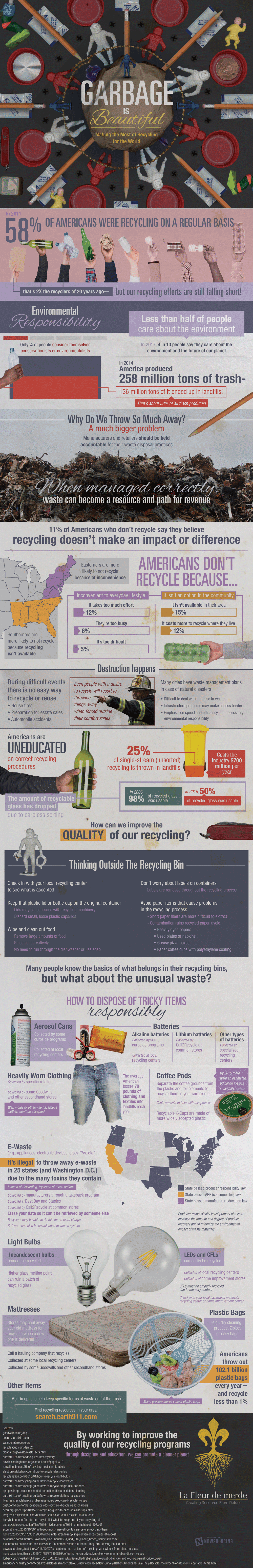 Better Recycling Starts With Education Infographic