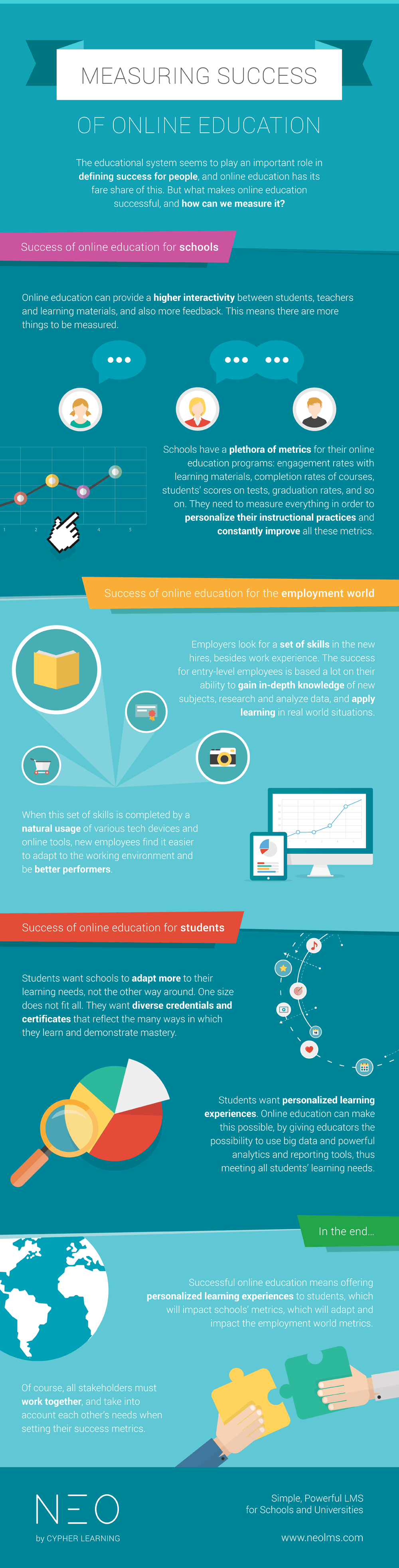 Measuring Success of Online Education Infographic