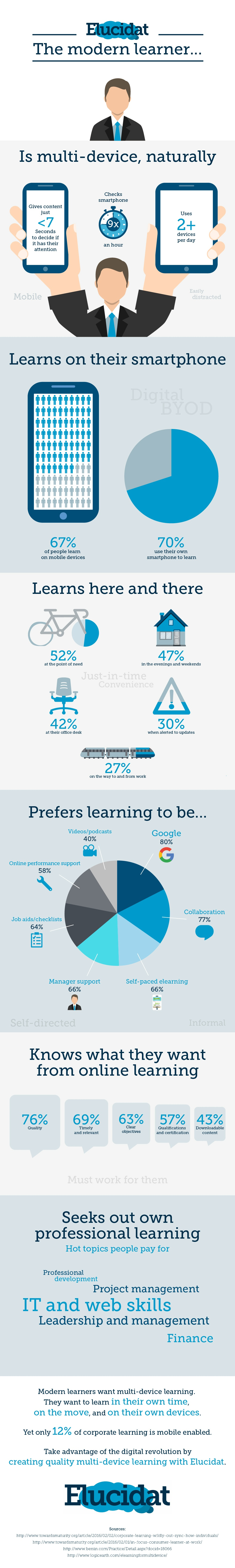 Profile of the Modern Learner Infographic