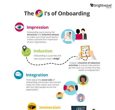 How Much Does It Cost To Replace A Starter >> The 5 I's of Onboarding & Induction Infographic - e-Learning Infographics