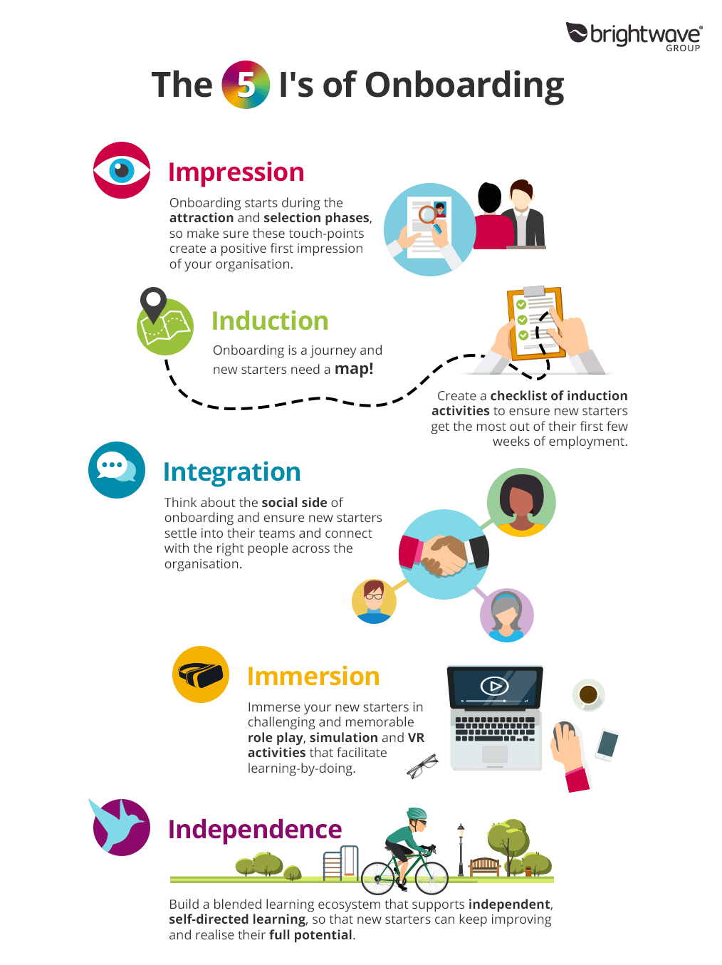 The 5 I's of Onboarding & Induction Infographic