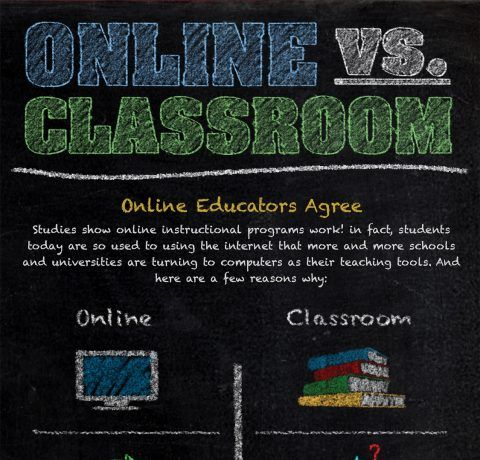 Online vs Classroom Learning
