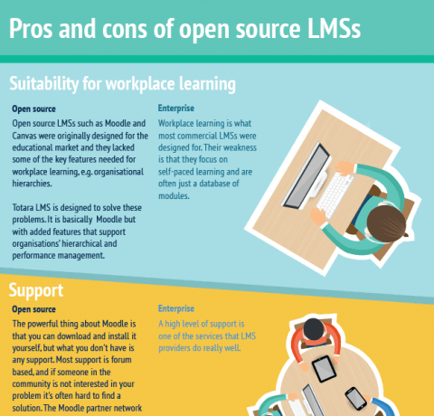 The Pros and Cons of Open Source LMSs Infographic