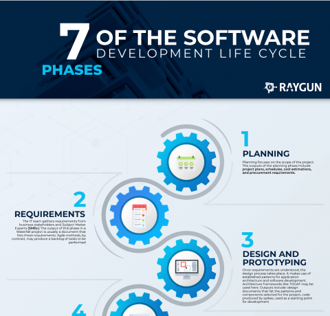 7 Phases Of Software Development Life Cycle Infographic - e