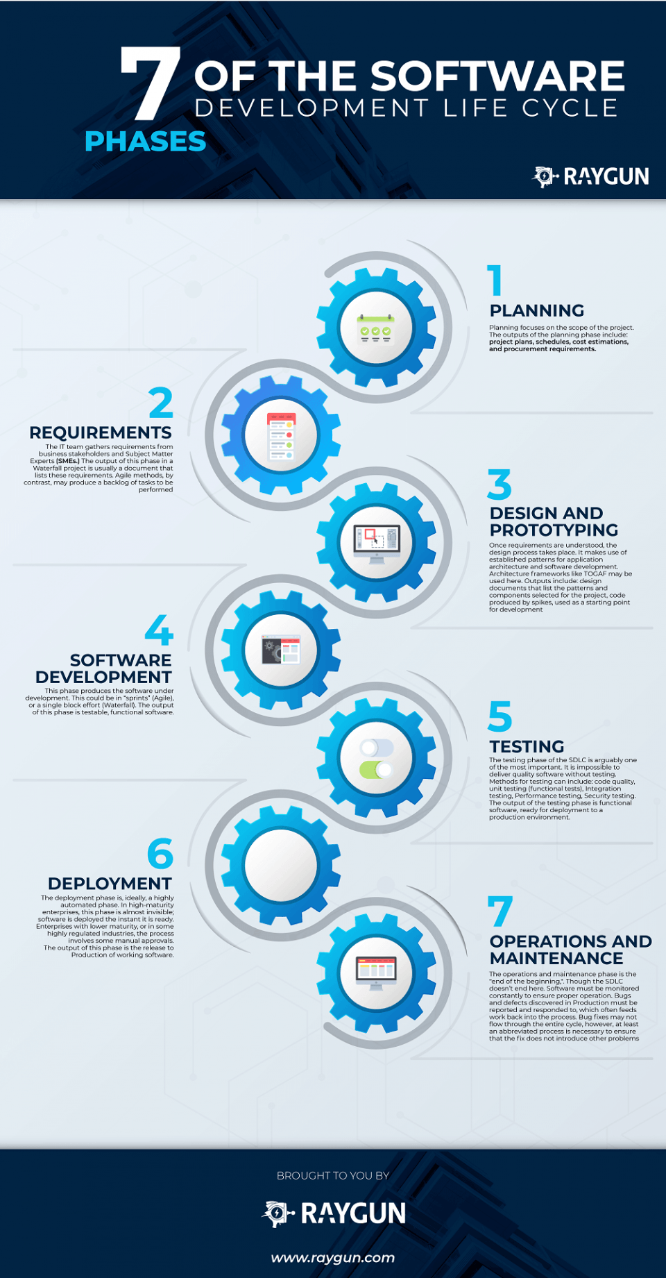 7 Phases Of Software Development Life Cycle Infographic - e-Learning