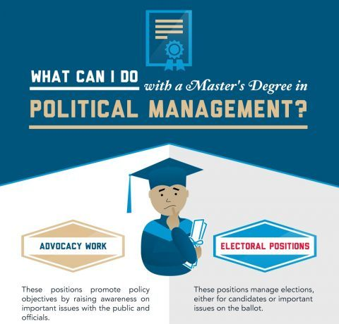 Master's Degree in Political Management Opportunities Infographic