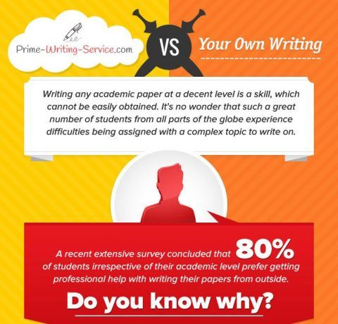 Why Use Online Writing Services When Writing the Paper Infographic