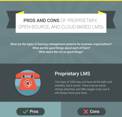Pros and Cons of Proprietary, Open-Source, and Cloud-Based LMSs Infographic