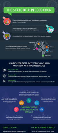 The State Of AI In Education Infographic