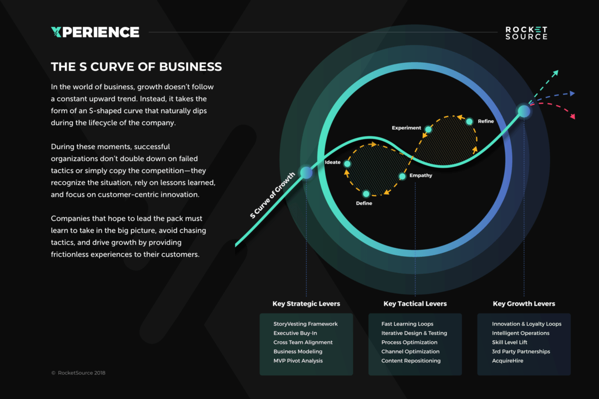 The S Curve Of Business: The Key Levers To Sustaining Momentum For Your Brand Infographic