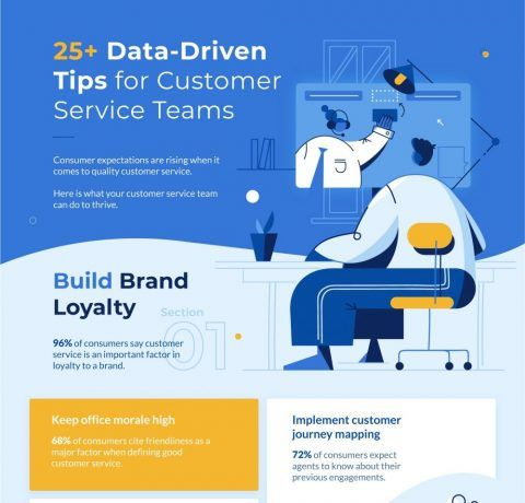 25+ Essential Data-Driven Customer Service Tips Infographic