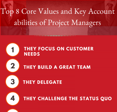 Top 8 Core Values And Key Accountabilities Of Project Managers Infographic