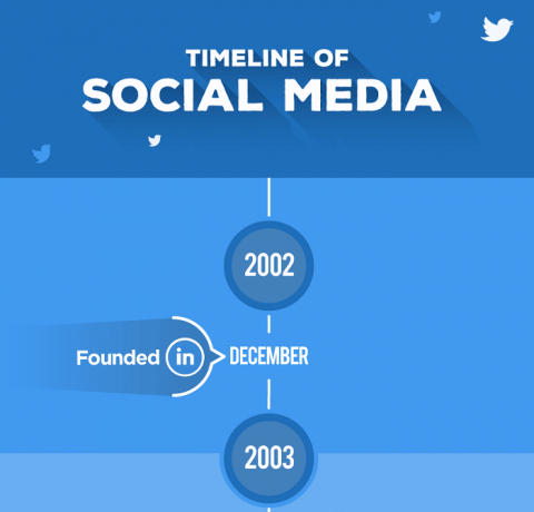 The Timeline Of Social Media From 2002 – 2018 Infographic